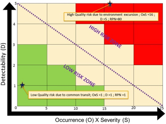 Quality risk management during pharmaceutical 'good ... on