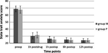 Efficacy of preoperative melatonin versus pregabalin on
