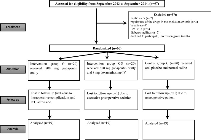Preoperative gabapentin alone or in combination with