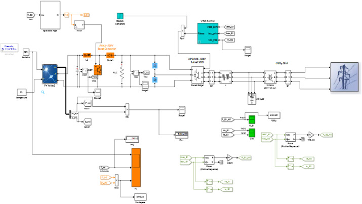 Modeling and simulation of a micro grid-connected solar PV