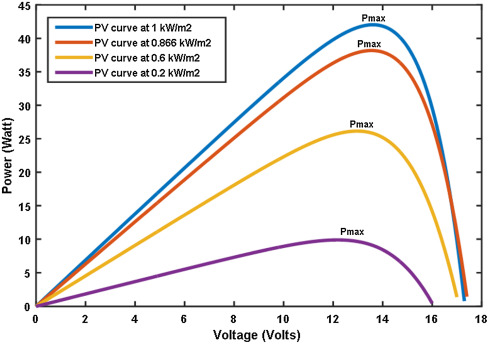 Modeling and simulation of a micro grid-connected solar PV system