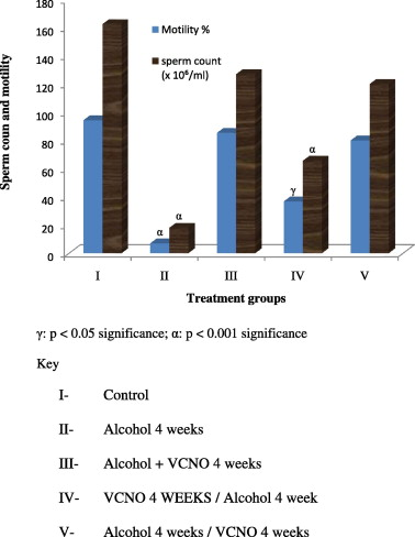Alcohol Induced Testicular Oxidative Stress And Cholesterol