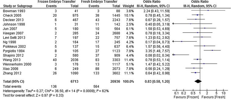 Ectopic pregnancy rates in frozen versus fresh embryo transfer in in