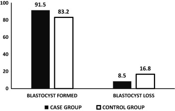 Blastocyst culture depends on quality of embryos on day 3, not