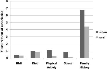 An epidemiological survey: Effect of predisposing factors