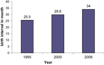 Rapid fertility decline in Oman: Understanding the role of