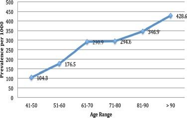 Klinikai vizsgálatok a Bladder Neck Obstruction - Klinikai vizsgálatok nyilvántartása - ICH GCP