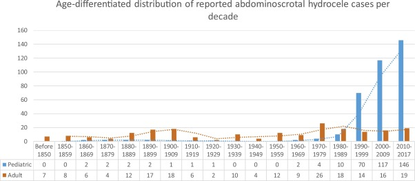 Abdominoscrotal hydrocele: A systematic review and proposed