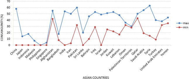 Global distribution of consanguinity and their impact on