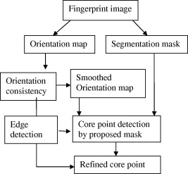 Fast and accurate algorithm for core point detection in