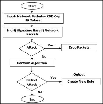 Effective Approach Toward Intrusion Detection System Using Data