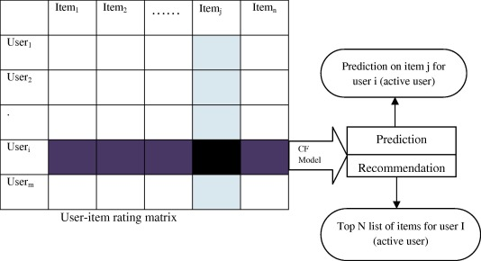 Computer Systems Performance Evaluation And Prediction Pdf