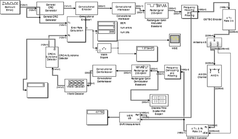 Design, comparative study and analysis of CDMA for different