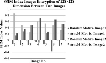 Image encryption based on Independent Component Analysis and