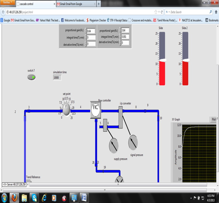 Performance validation of a cascade control system through various ...