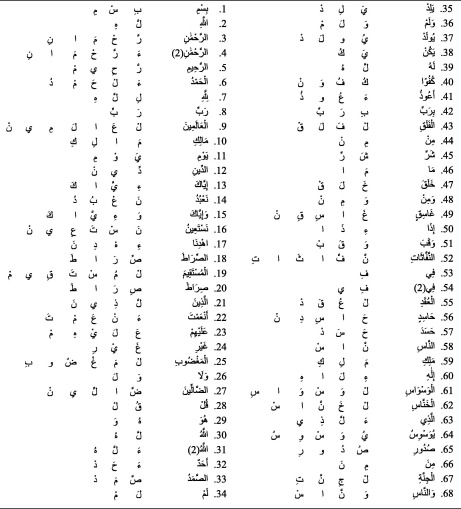 Building CMU Sphinx language model for the Holy Quran using