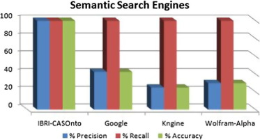 Ibri casonto ontology based semantic search engine sciencedirect download high res image 62kb ccuart Gallery