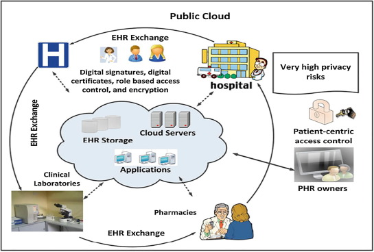 Security and privacy issues in e-health cloud-based system