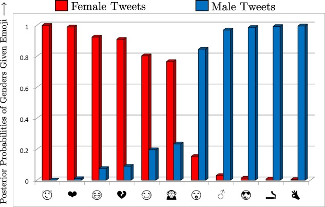 Gender identification of egyptian dialect in twitter