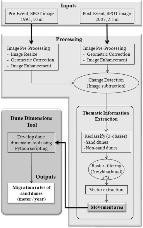 A new GIS-based model for automated extraction of Sand Dune