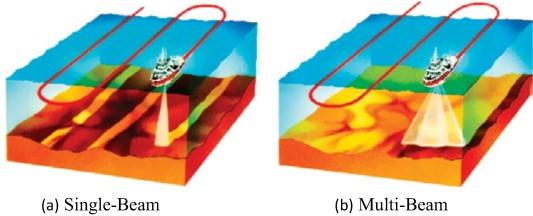 Single beam bathymetric data modelling techniques for