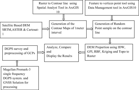 Performances evaluation of different open source DEM using