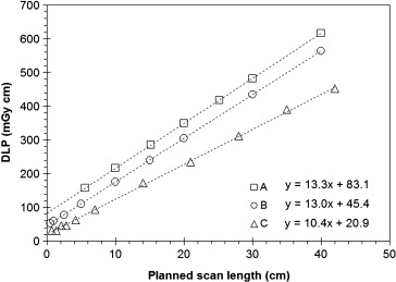 The impact of overscan on patient dose with first generation