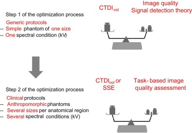 Image quality in CT: From physical measurements to model observers