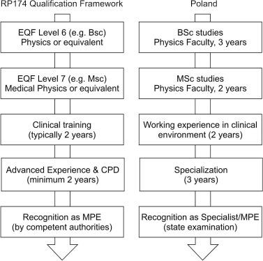 The medical physics specialization system in Poland