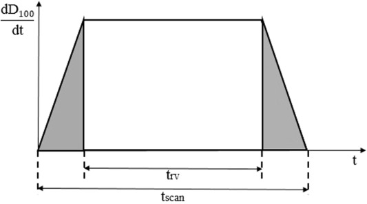 A novel method for CT dosimetry with a suspended phantom