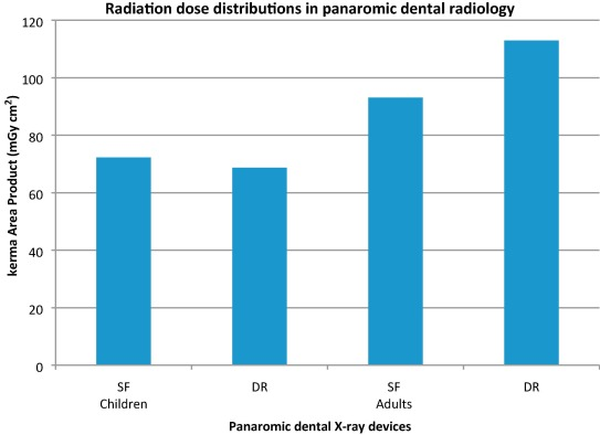 X Ray Radiation >> Patient Radiation Doses In Intraoral And Panoramic X Ray