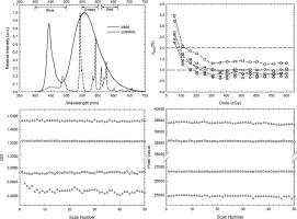 Evaluation of a LED-based flatbed document scanner for radiochromic