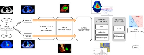 Early tumor response prediction for lung cancer patients using novel