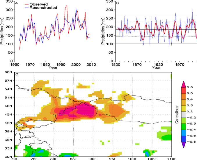 Precipitation reconstruction for the southern Altay Mountains (China ...