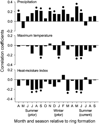 Human influences superseded climate to disrupt the 20th century fire