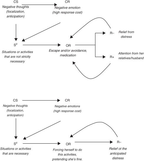 Relevant factors in treatment adherence: A case study