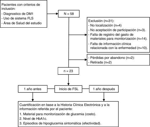análisis de utilidad de costos síntomas de diabetes