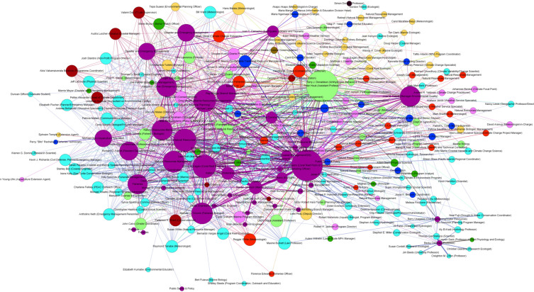 Using social network analysis to assess communications and develop