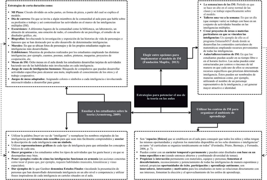 Inteligencias múltiples e implementación del currículo: avances ...