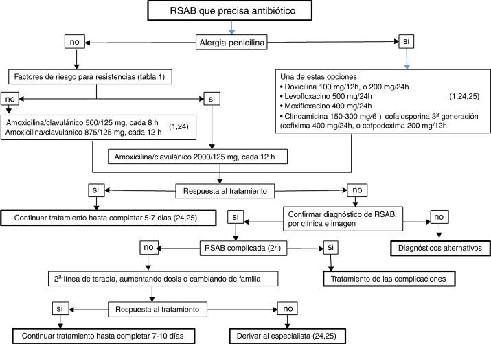 rinosinusitis bacteriana pdf