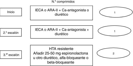 Pautas de ishib tratamiento de hipertensión