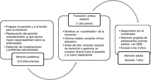 informes de casos de diabetes y metabolismo endocrinológicos en pediatría