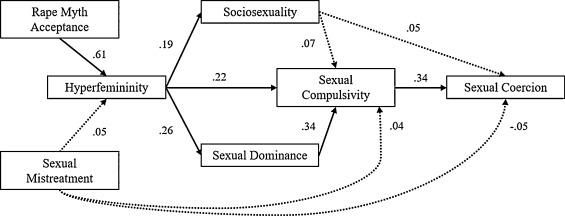 Christliche Dating küsschen Hals