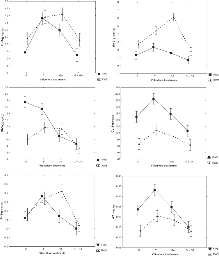Girdling And Gibberellic Acid Effects On Yield And Quality Of A