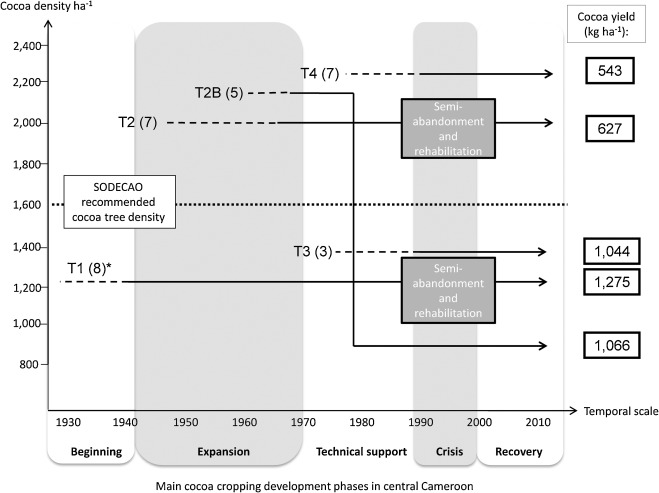 Trajectories of cocoa agroforests and their drivers over time