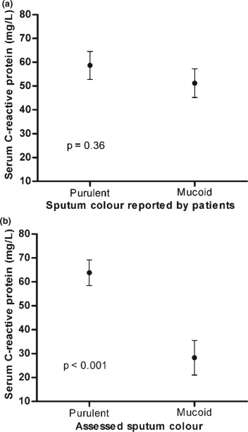 copd sputum colour chart
