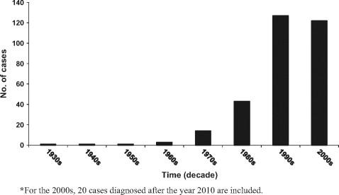 Facial osteomyelitis fatality rates photo 935
