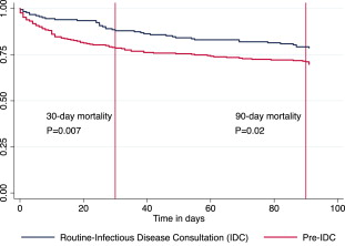 Impact of routine bedside infectious disease consultation on
