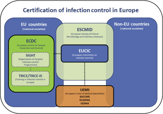 Education in infection control: A need for European certification ...