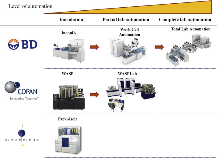 Laboratory Automation In Clinical Bacteriology What System